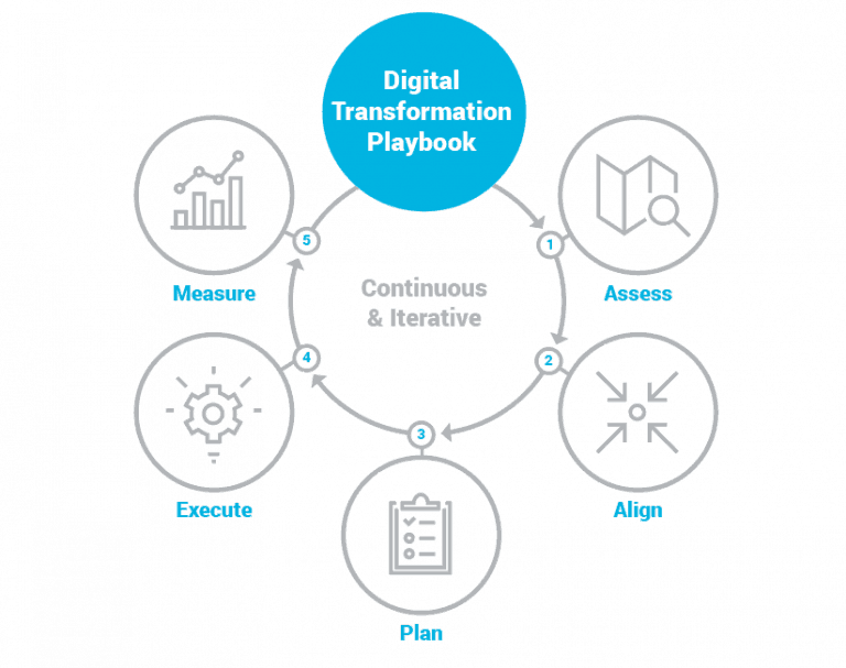 digital transformation for business